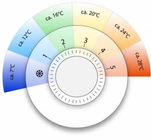 Heizungsregler mit Temperaturen angezeigt